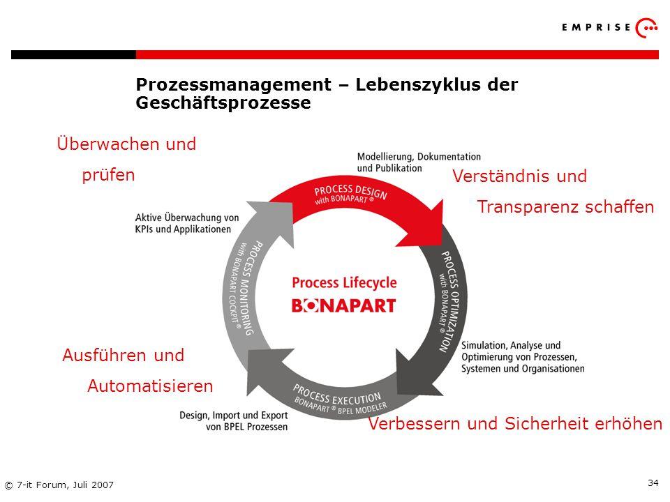 Prozessmanagement – Lebenszyklus der Geschäftsprozesse