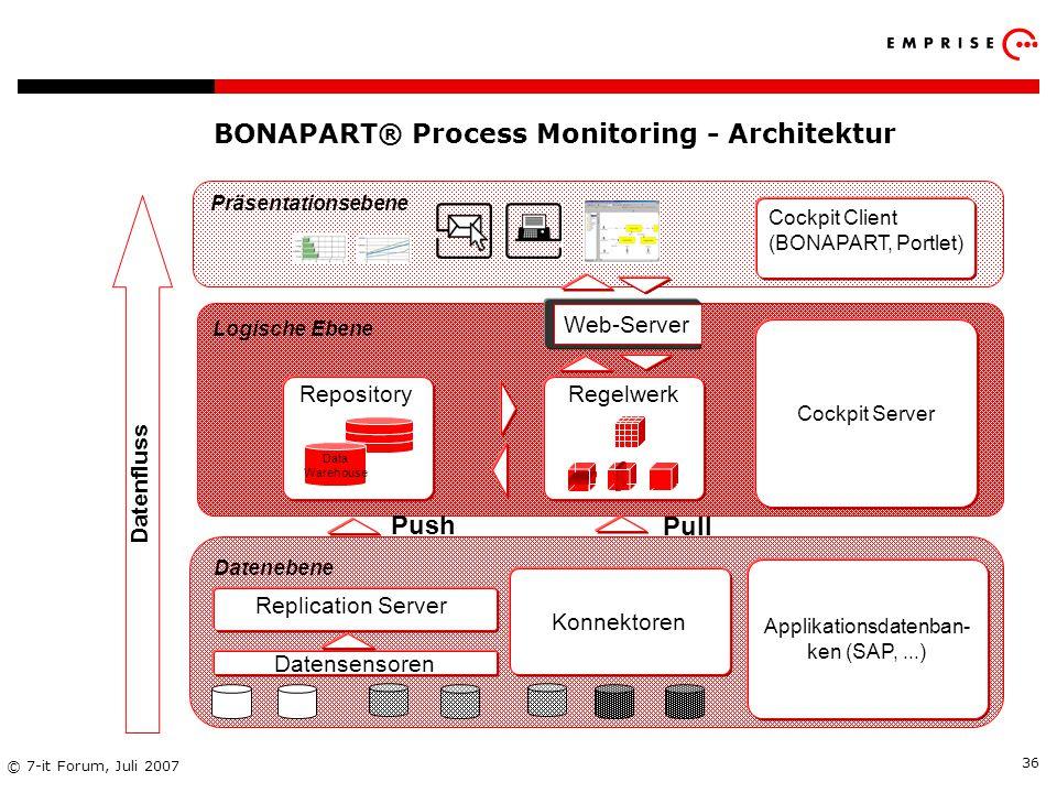 BONAPART® Process Monitoring - Architektur