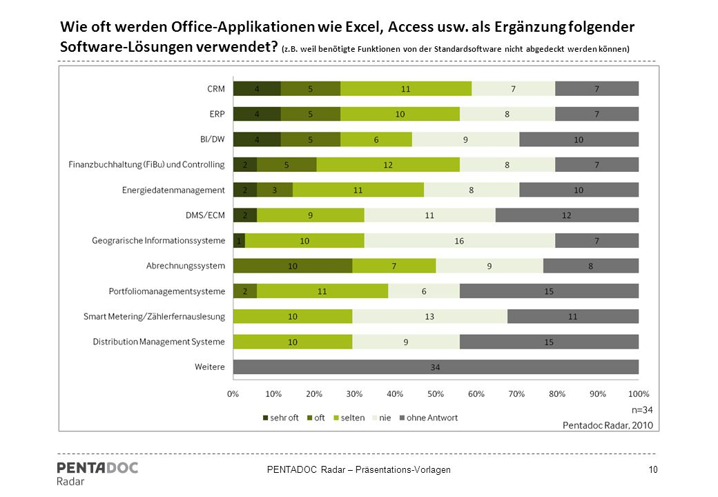 Wie oft werden Office-Applikationen wie Excel, Access usw