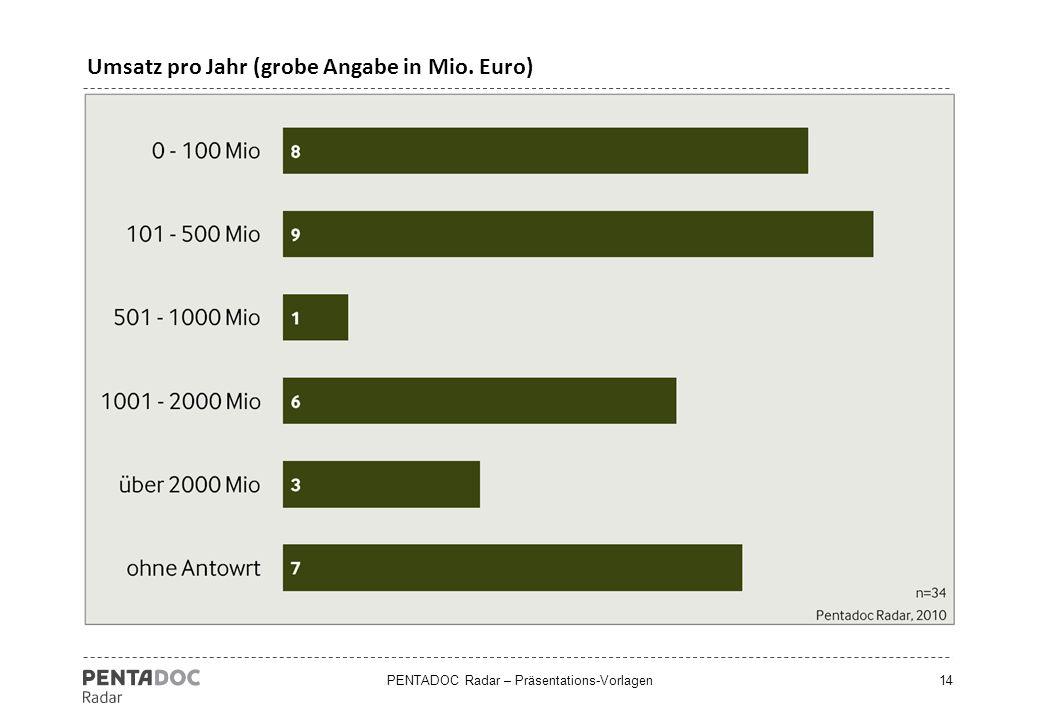 Umsatz pro Jahr (grobe Angabe in Mio. Euro)