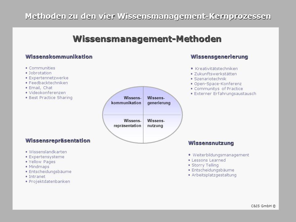 Wissensmanagement-Methoden