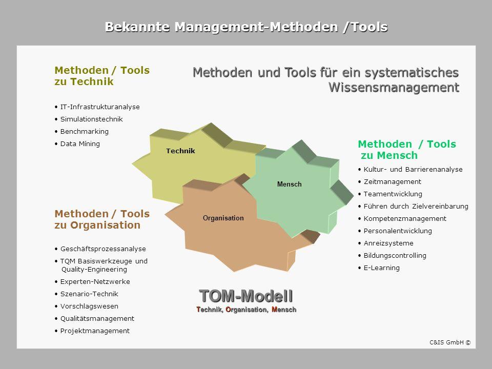 TOM-Modell Technik, Organisation, Mensch
