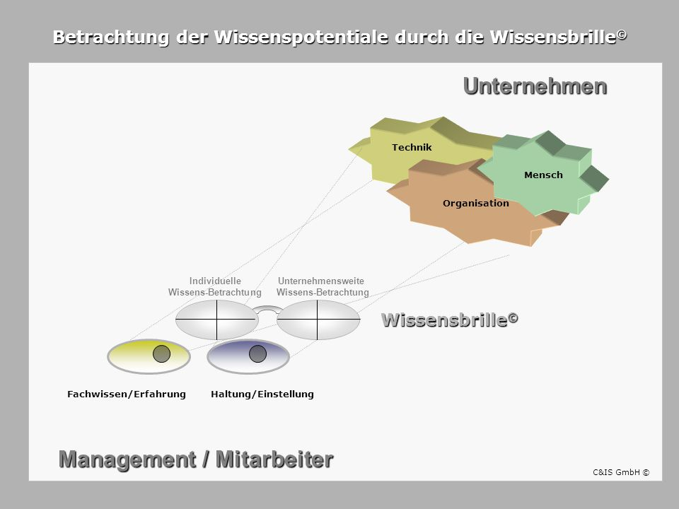 Unternehmen Management / Mitarbeiter