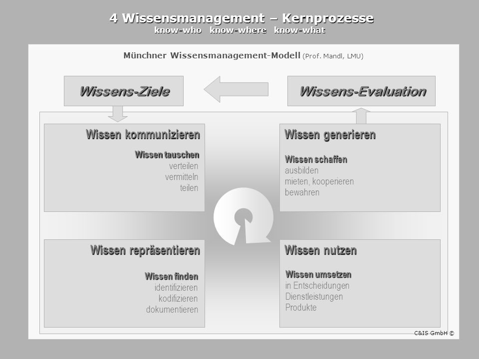 4 Wissensmanagement – Kernprozesse know-who know-where know-what