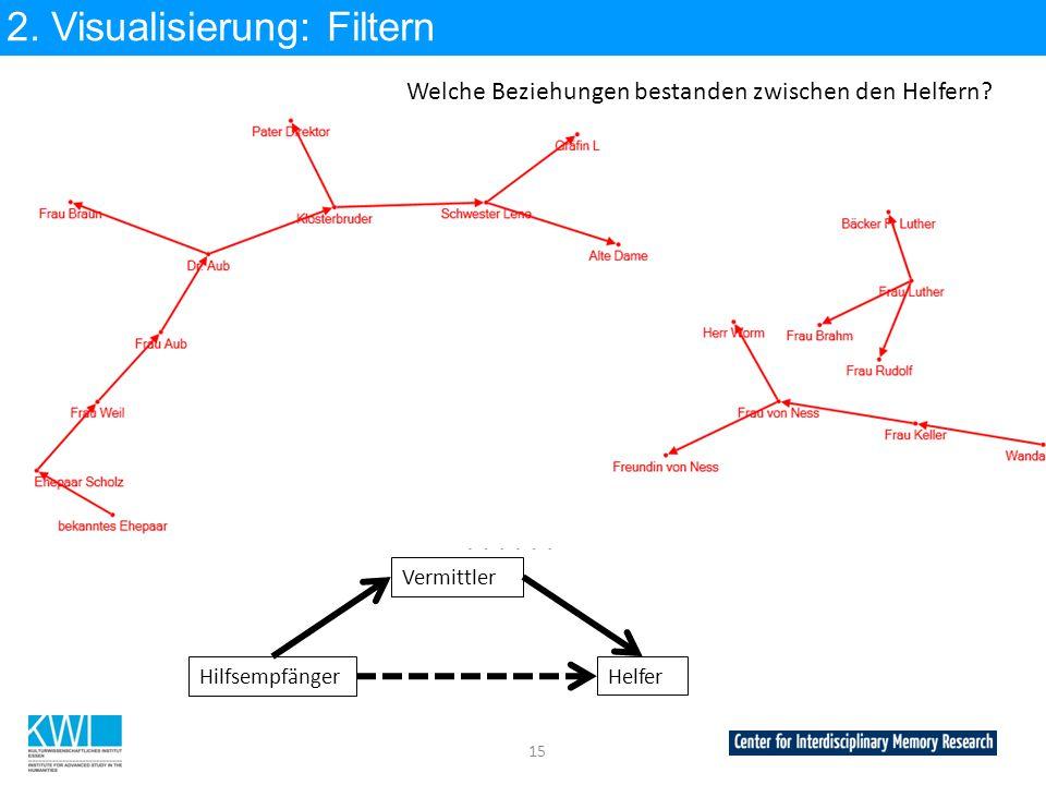2. Visualisierung: Filtern