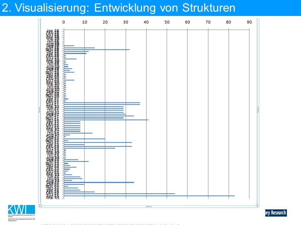 2. Visualisierung: Entwicklung von Strukturen