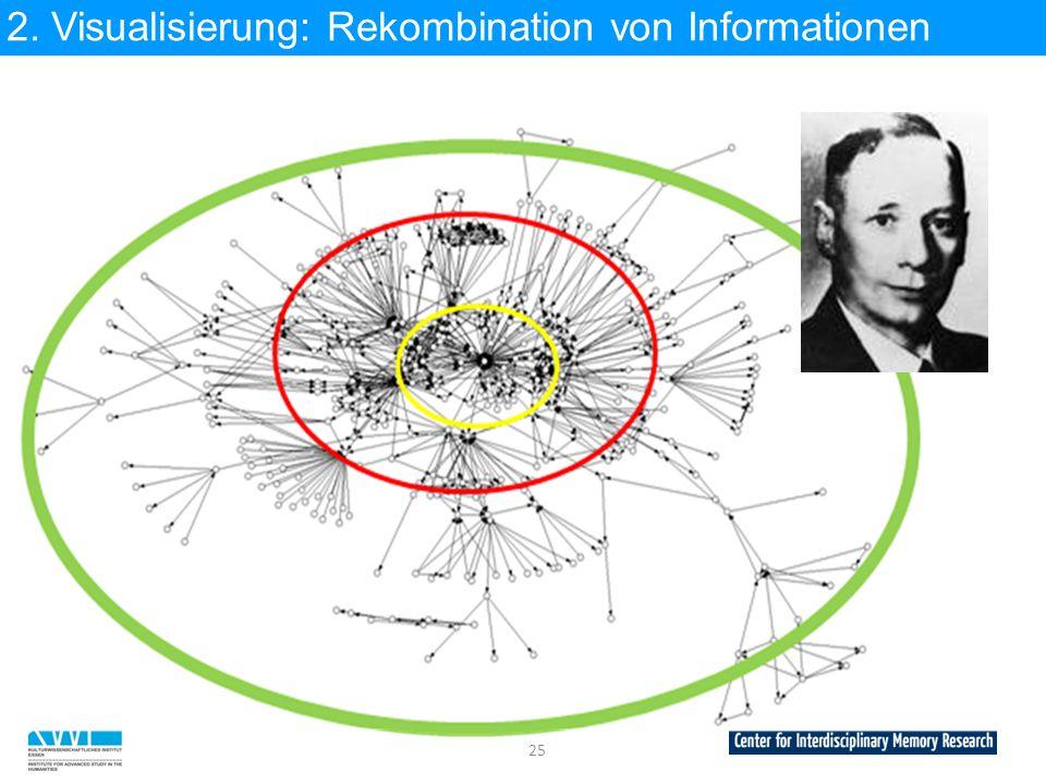 2. Visualisierung: Rekombination von Informationen