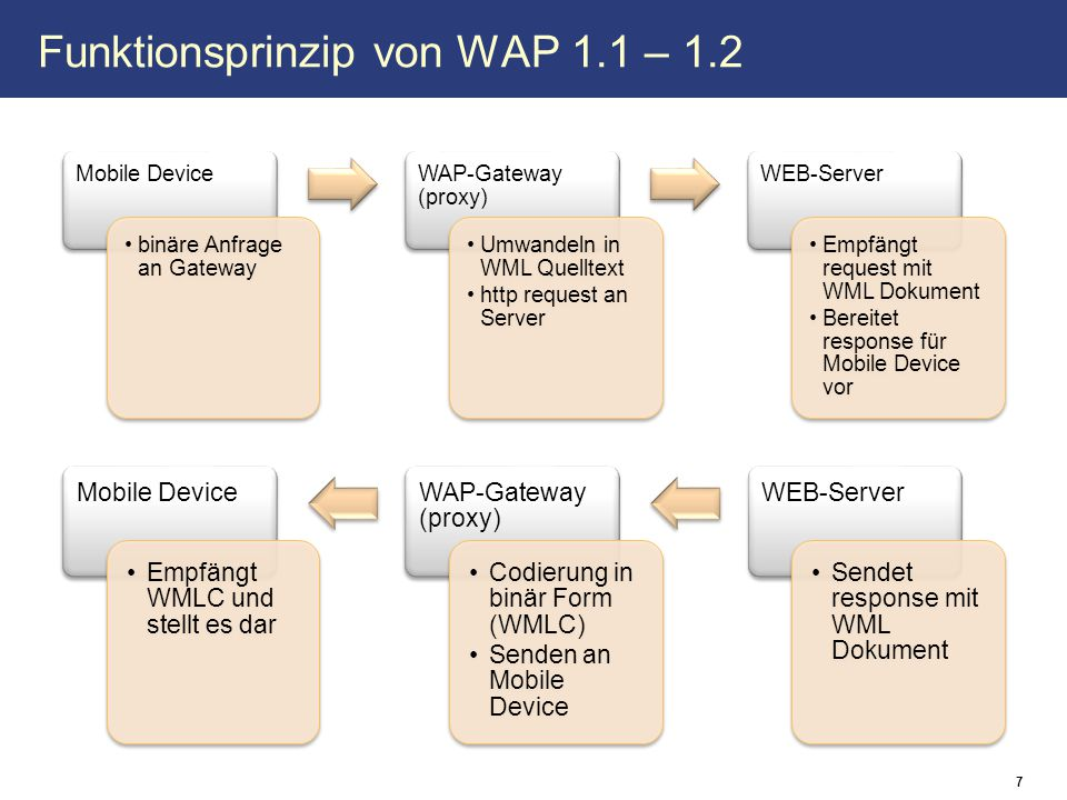 Funktionsprinzip von WAP 1.1 – 1.2