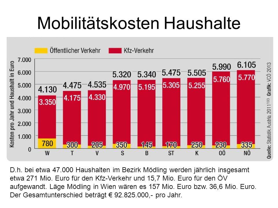 Mobilitätskosten Haushalte