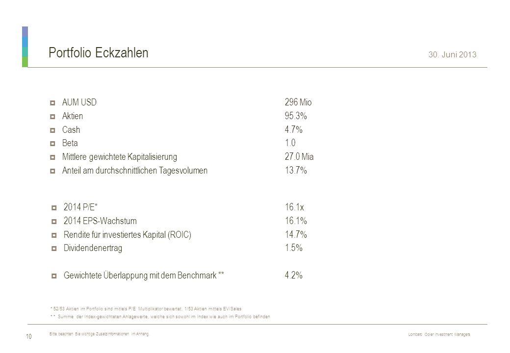 Portfolio Eckzahlen AUM USD 296 Mio Aktien 95.3% Cash 4.7% Beta 1.0