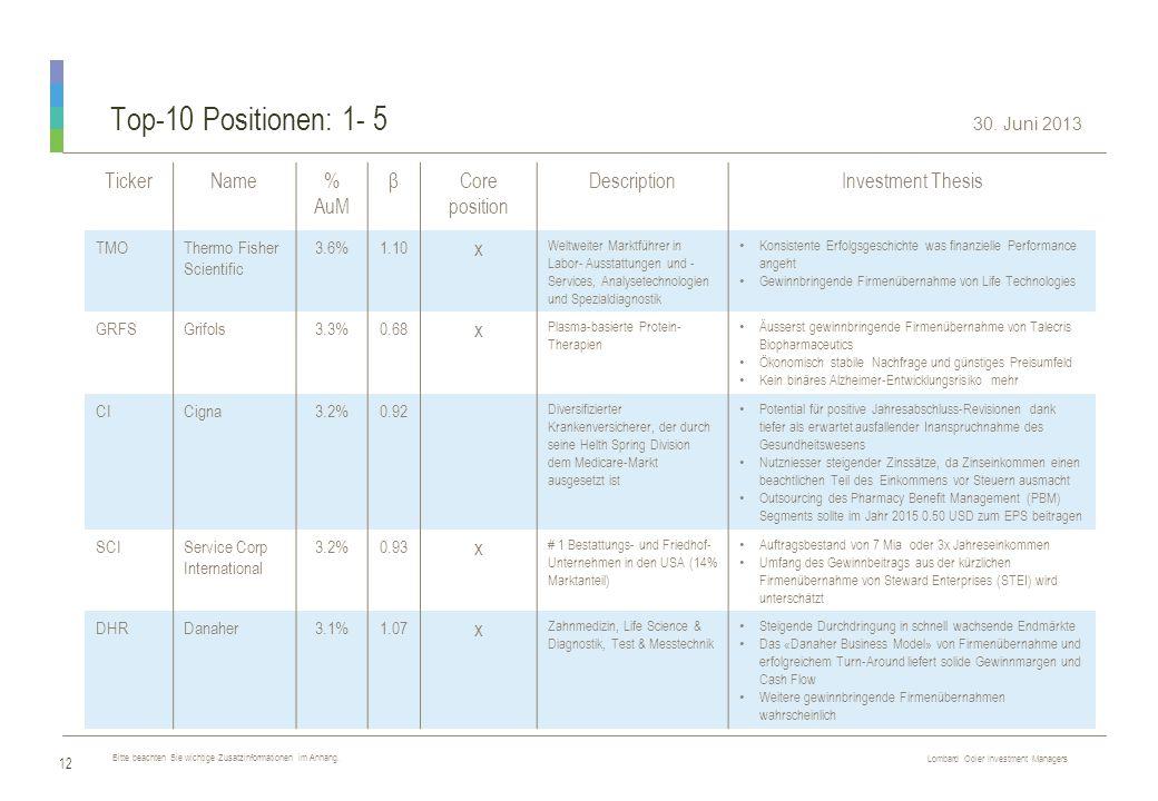 Top-10 Positionen: 1- 5 Ticker Name % AuM β Core position Description