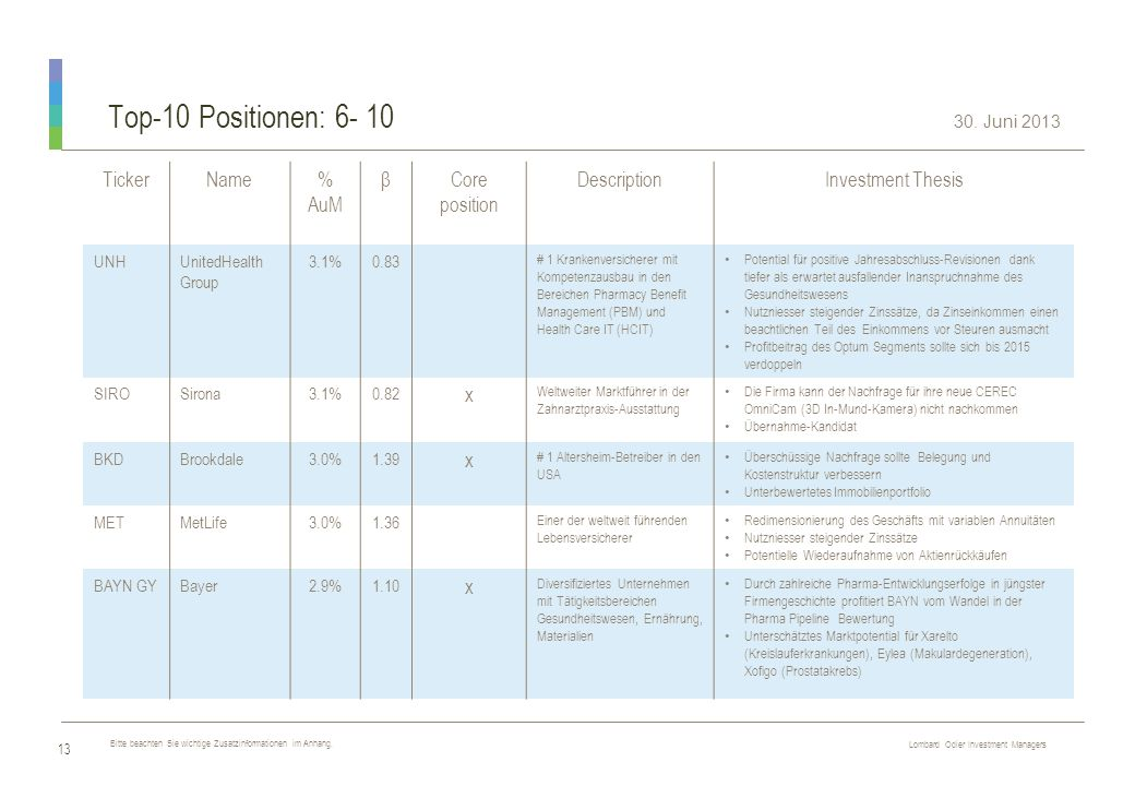Top-10 Positionen: 6- 10 Ticker Name % AuM β Core position Description