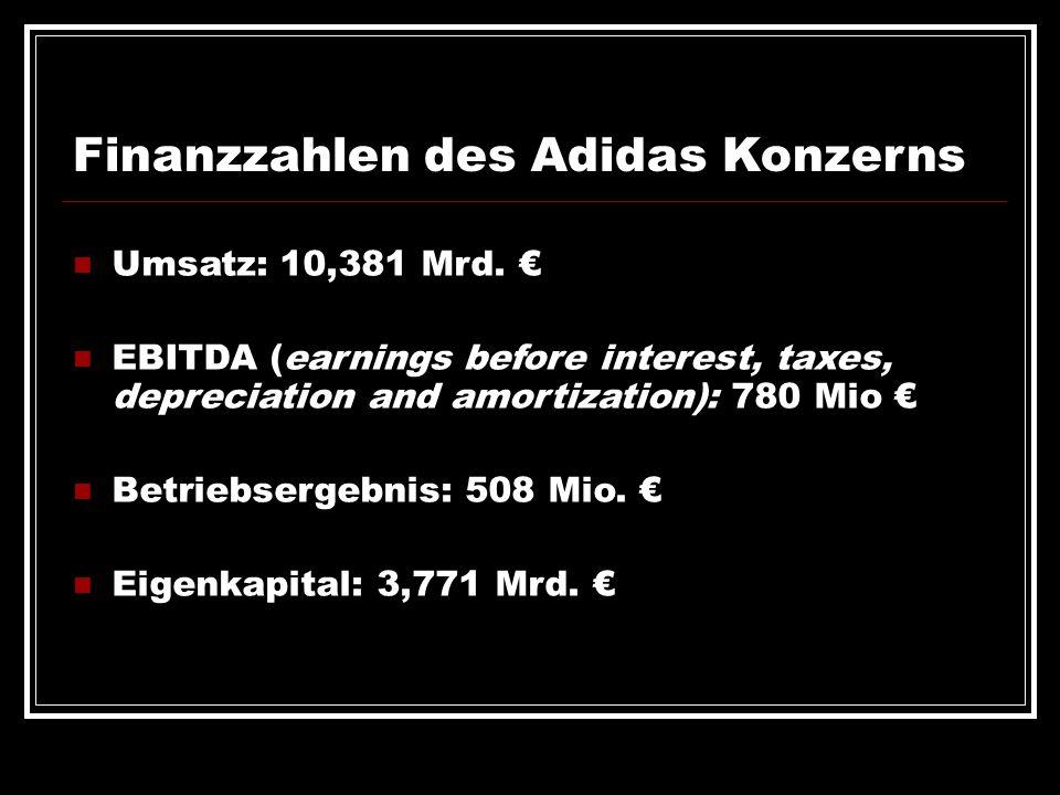 Finanzzahlen des Adidas Konzerns