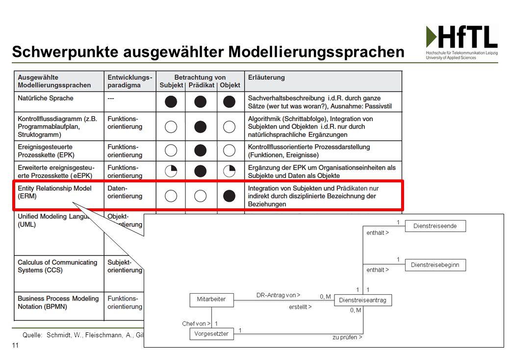 Schwerpunkte ausgewählter Modellierungssprachen