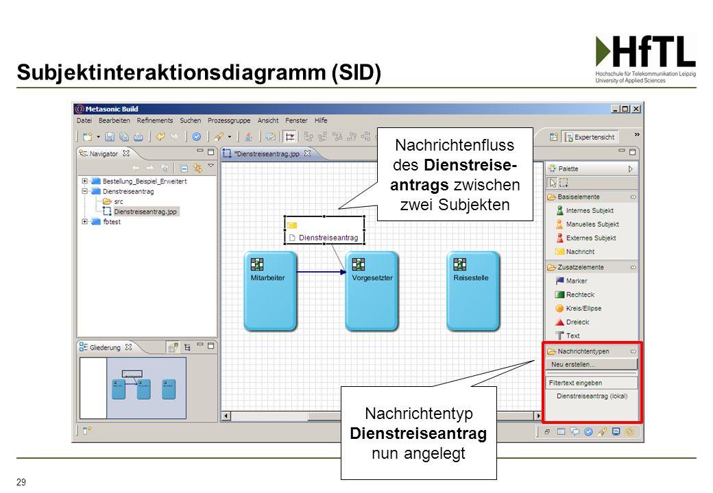 Subjektinteraktionsdiagramm (SID)