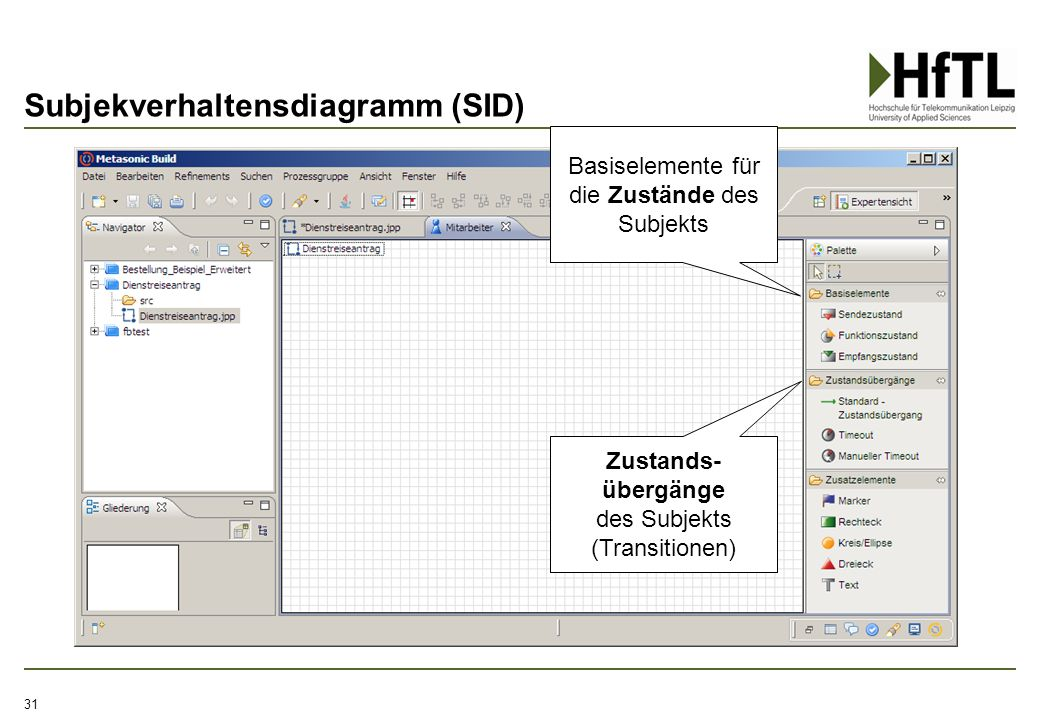 Subjekverhaltensdiagramm (SID)