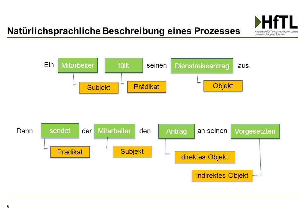 Natürlichsprachliche Beschreibung eines Prozesses