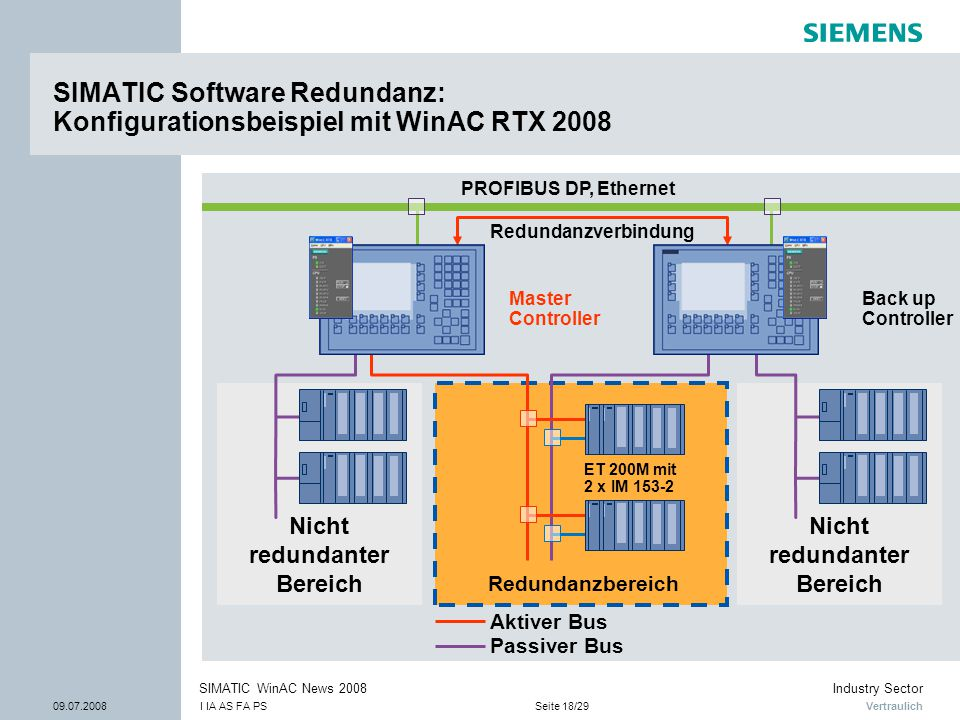 SIMATIC Software Redundanz: Konfigurationsbeispiel mit WinAC RTX 2008