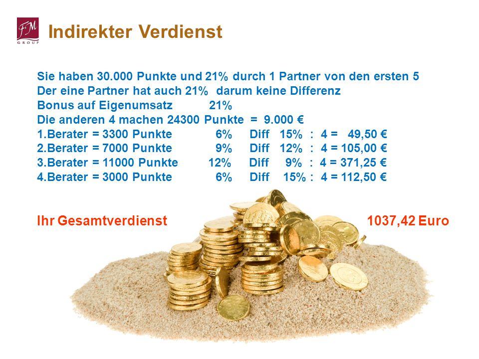 Indirekter Verdienst Ihr Gesamtverdienst 1037,42 Euro