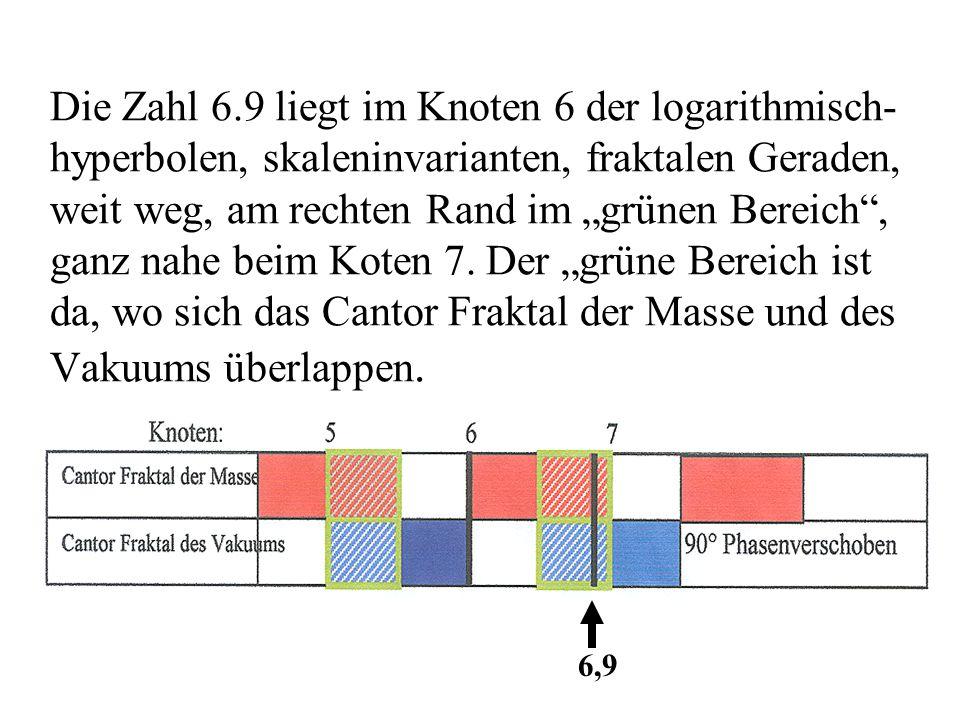 """Die Zahl 6.9 liegt im Knoten 6 der logarithmisch- hyperbolen, skaleninvarianten, fraktalen Geraden, weit weg, am rechten Rand im """"grünen Bereich , ganz nahe beim Koten 7. Der """"grüne Bereich ist da, wo sich das Cantor Fraktal der Masse und des Vakuums überlappen."""