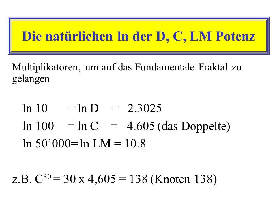 Die natürlichen ln der D, C, LM Potenz
