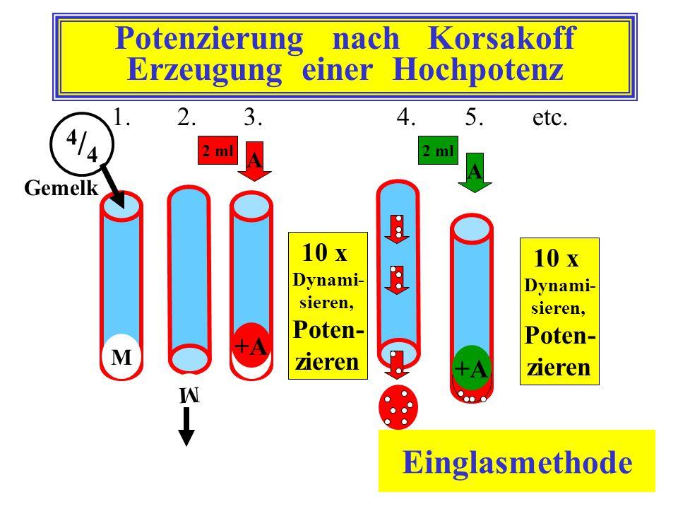 Potenzierung nach Korsakoff Erzeugung einer Hochpotenz