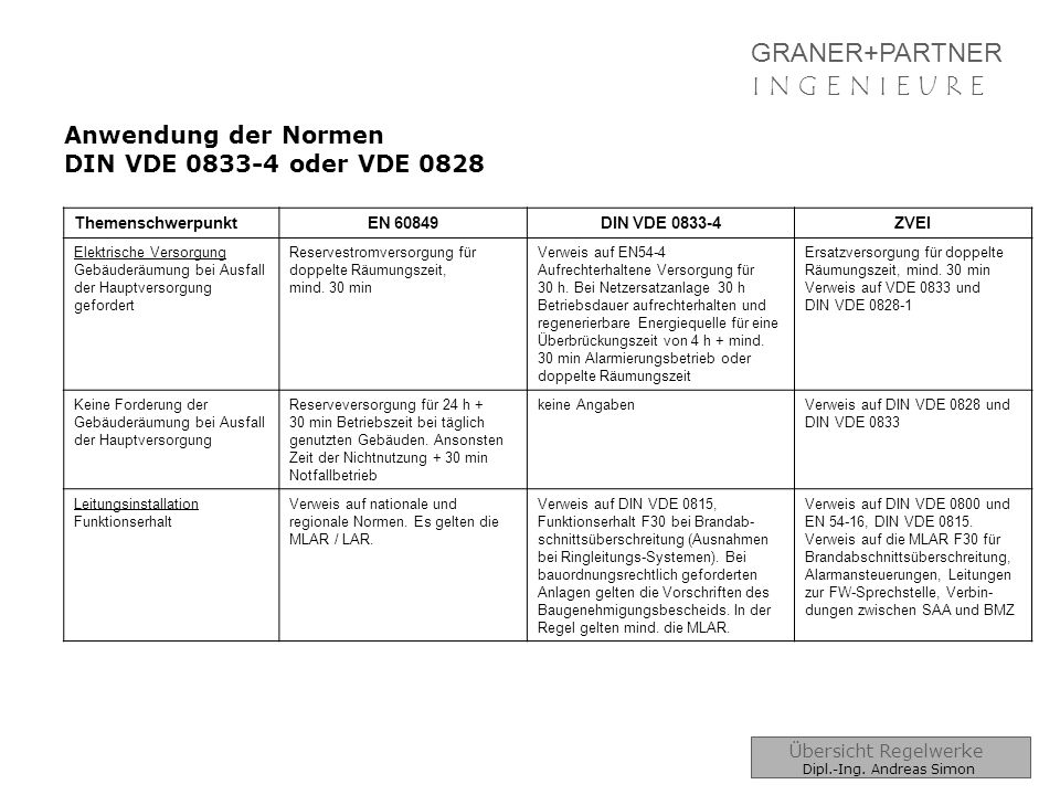 GRANER+PARTNER I N G E N I E U R E Anwendung der Normen