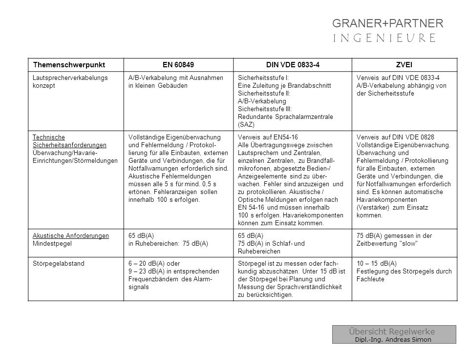GRANER+PARTNER I N G E N I E U R E Übersicht Regelwerke