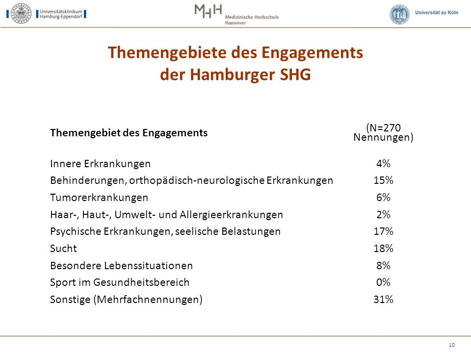Themengebiete des Engagements der Hamburger SHG