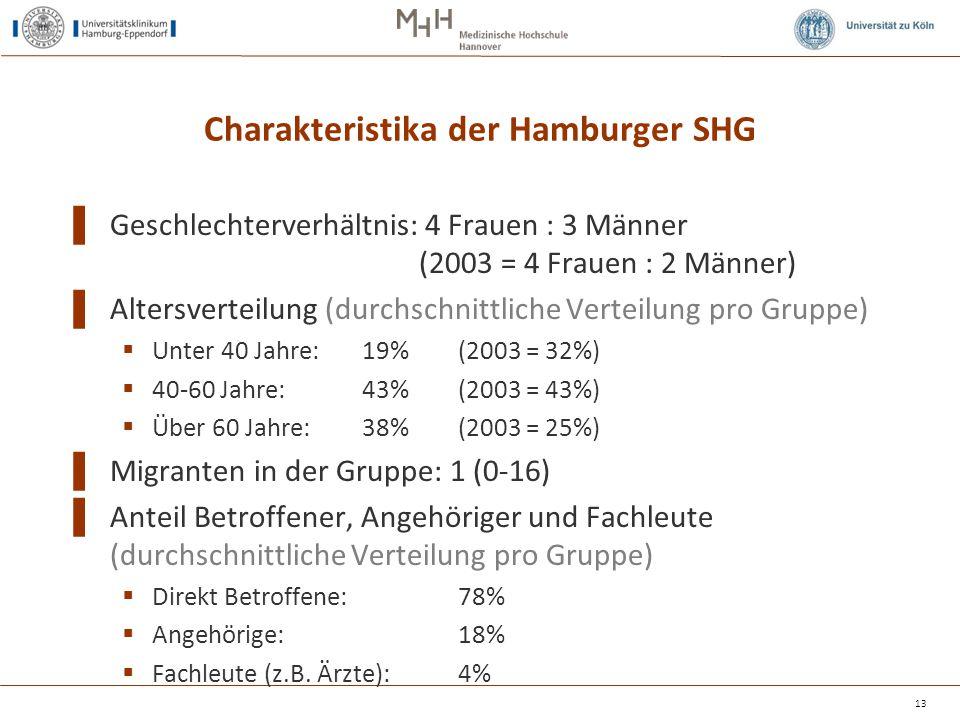 Charakteristika der Hamburger SHG