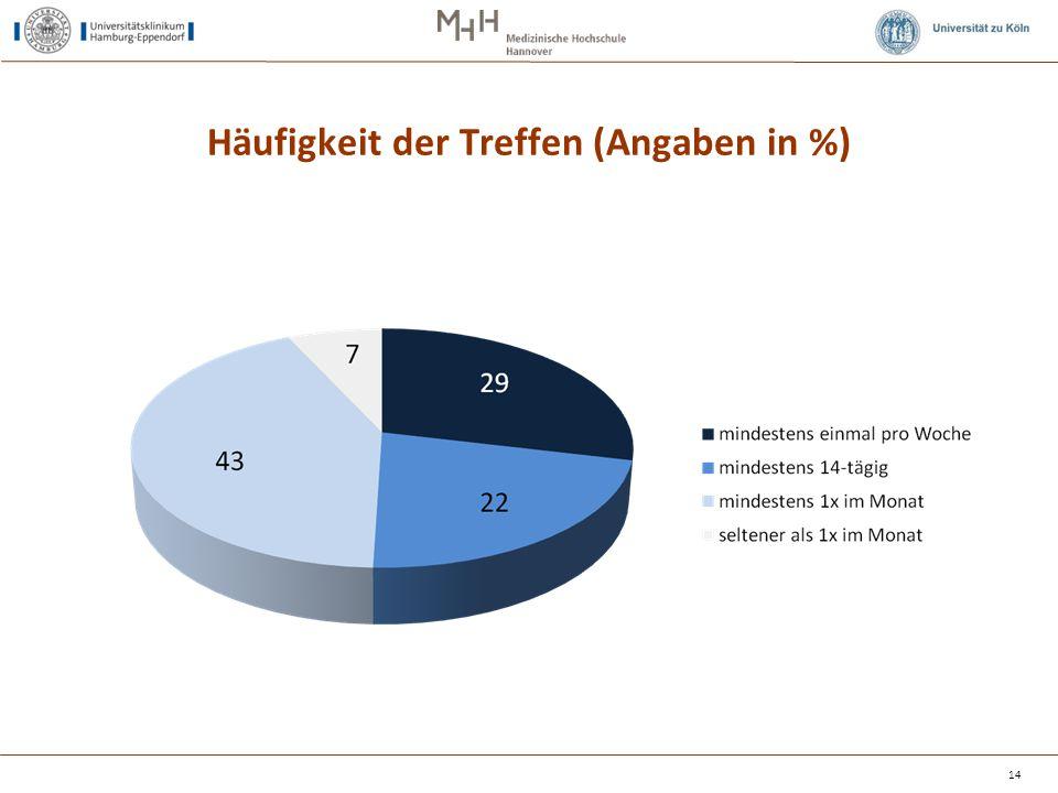 Häufigkeit der Treffen (Angaben in %)
