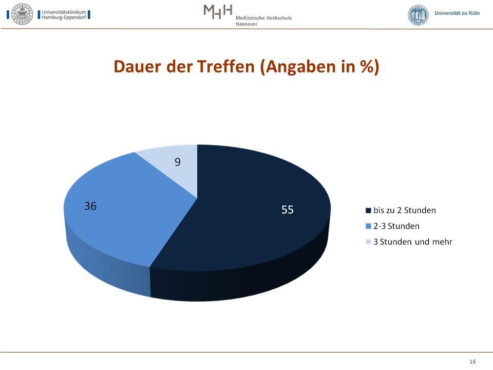 Dauer der Treffen (Angaben in %)