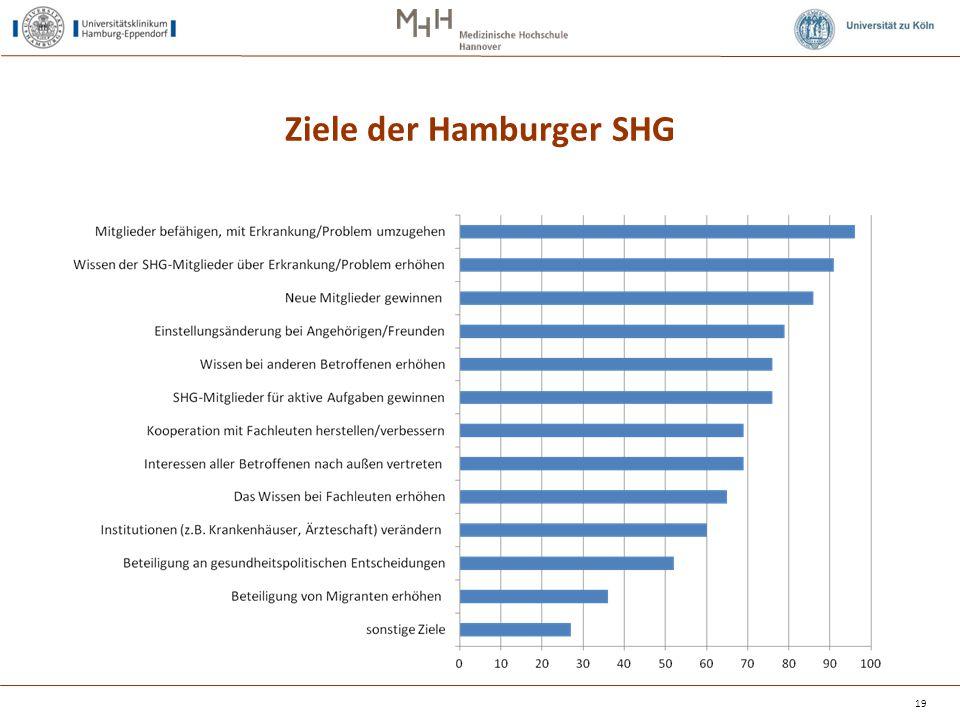 Ziele der Hamburger SHG