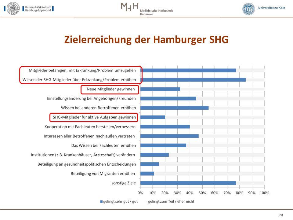 Zielerreichung der Hamburger SHG