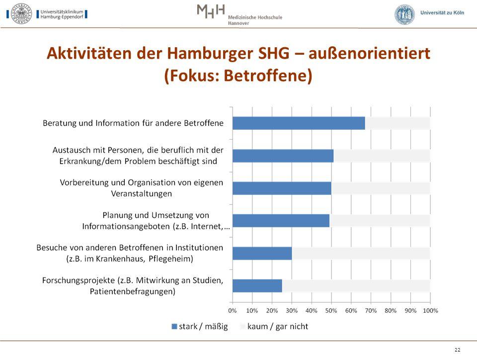 Aktivitäten der Hamburger SHG – außenorientiert (Fokus: Betroffene)
