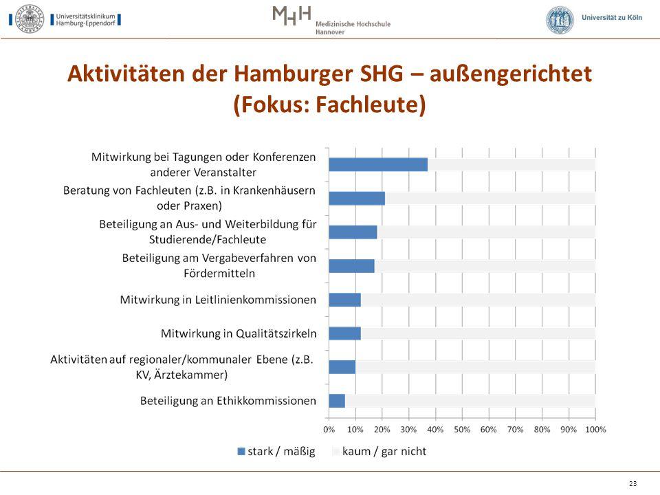 Aktivitäten der Hamburger SHG – außengerichtet (Fokus: Fachleute)