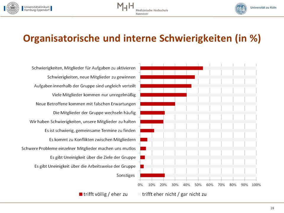 Organisatorische und interne Schwierigkeiten (in %)