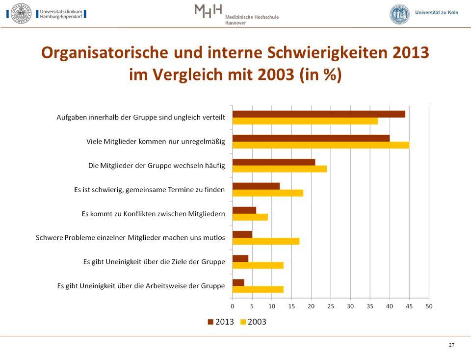 Organisatorische und interne Schwierigkeiten 2013 im Vergleich mit 2003 (in %)