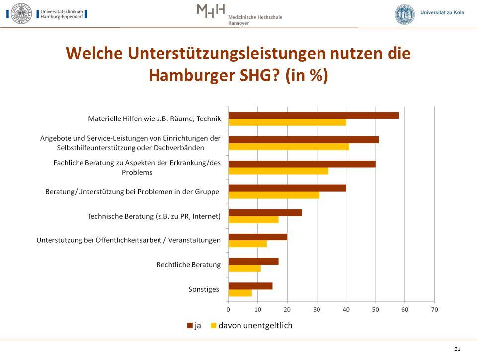 Welche Unterstützungsleistungen nutzen die Hamburger SHG (in %)
