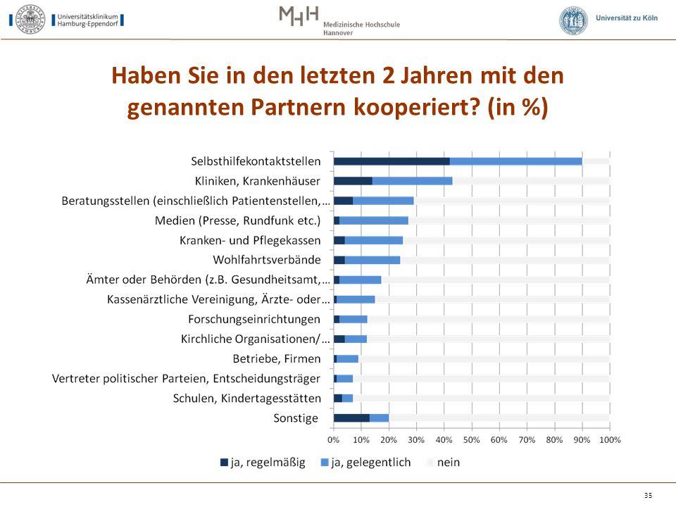Haben Sie in den letzten 2 Jahren mit den genannten Partnern kooperiert (in %)