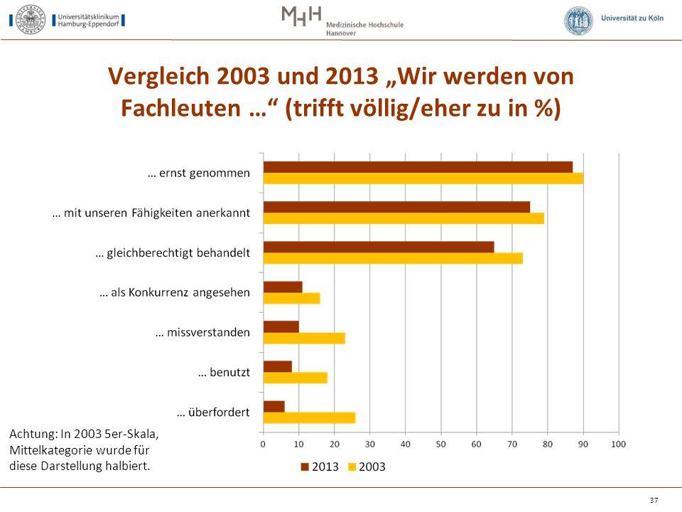 """Vergleich 2003 und 2013 """"Wir werden von Fachleuten … (trifft völlig/eher zu in %)"""