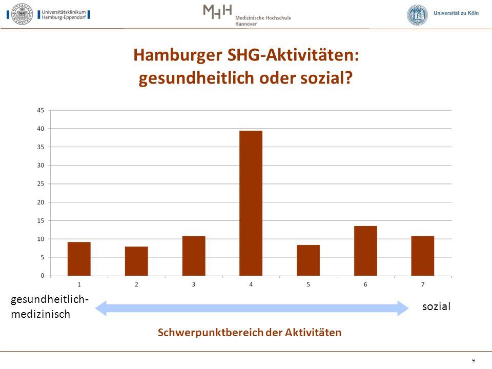 Hamburger SHG-Aktivitäten: gesundheitlich oder sozial