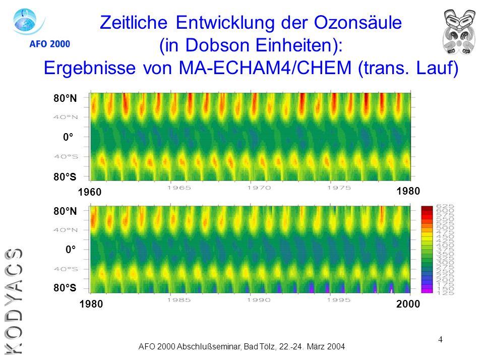 KODYACS Zeitliche Entwicklung der Ozonsäule (in Dobson Einheiten):