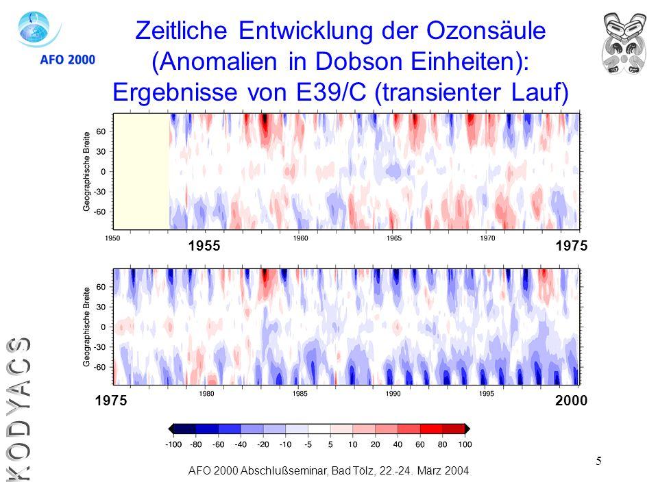 KODYACS Zeitliche Entwicklung der Ozonsäule