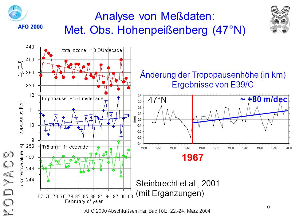 KODYACS Analyse von Meßdaten: Met. Obs. Hohenpeißenberg (47°N) 1967