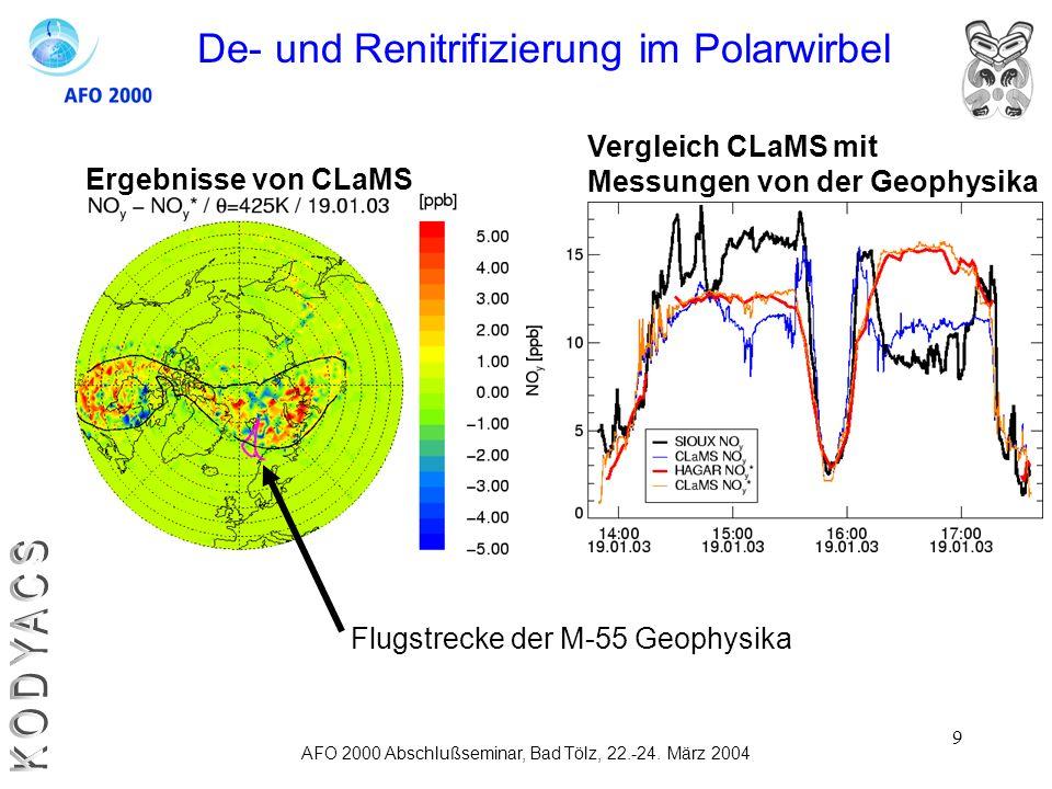 KODYACS De- und Renitrifizierung im Polarwirbel Vergleich CLaMS mit