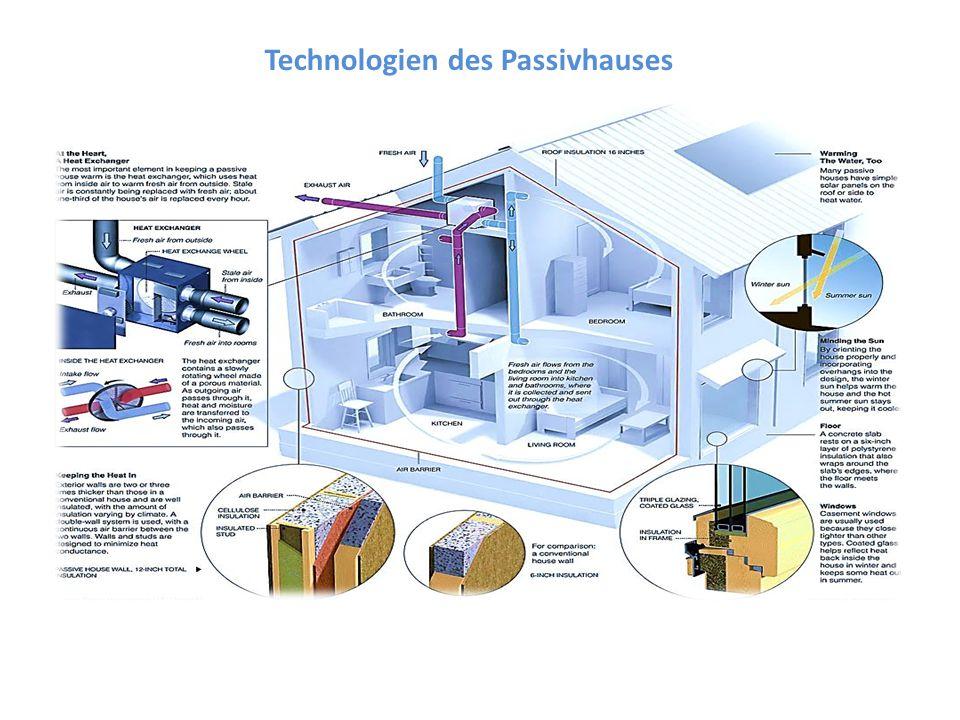 Technologien des Passivhauses