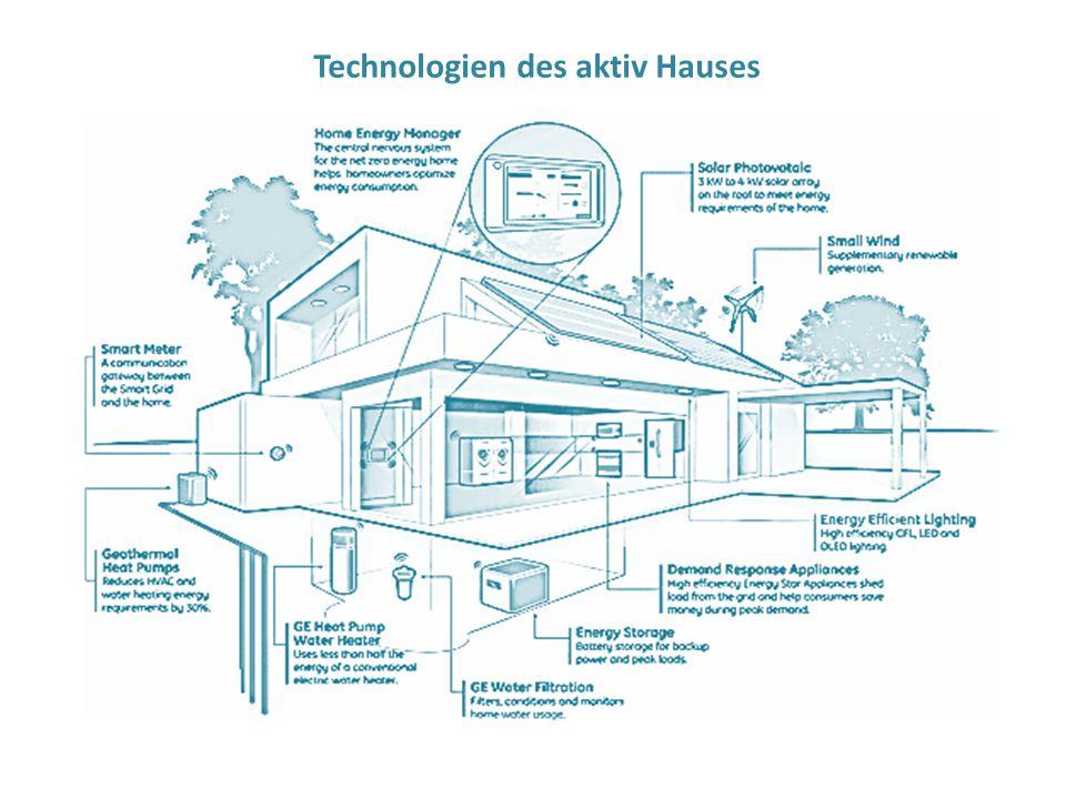 Technologien des aktiv Hauses