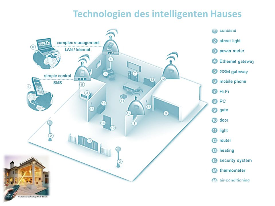Technologien des intelligenten Hauses