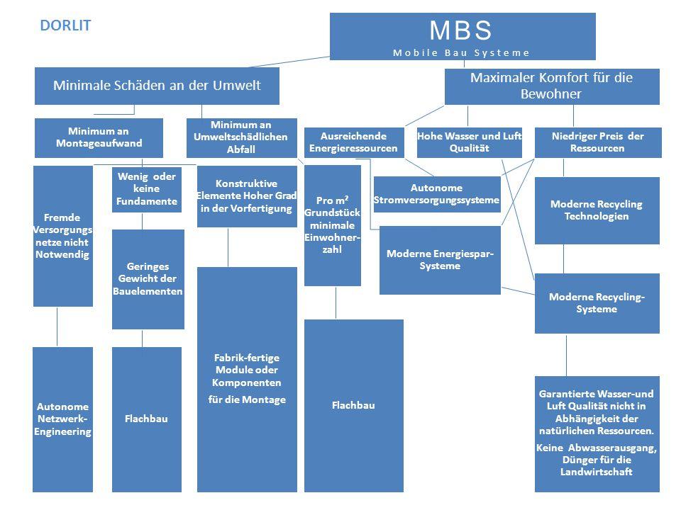 MBS DORLIT Maximaler Komfort für die Bewohner